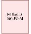 Jet flights: 30