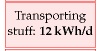 Transport of Stuff: 12kWh