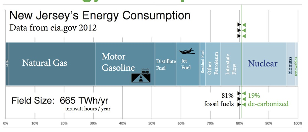 New Jersey Energy Supply Field.