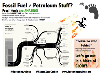 Fossil as fuel v. stuff