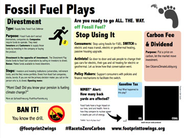 Fossil fuel plays