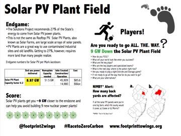 Solar PV Plays