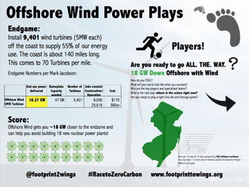 NJ Offshore Wind Plays